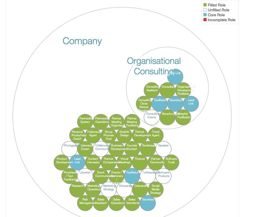 150728-organisation